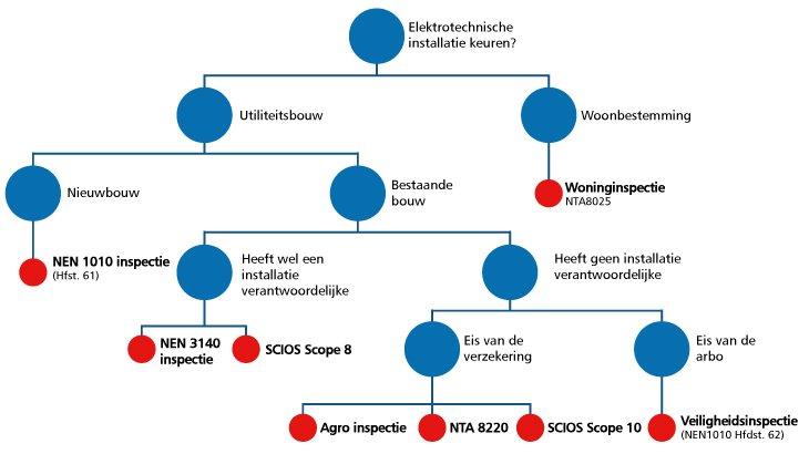 Tabel achterhalen welke inspecties noodzakelijk voor installatie
