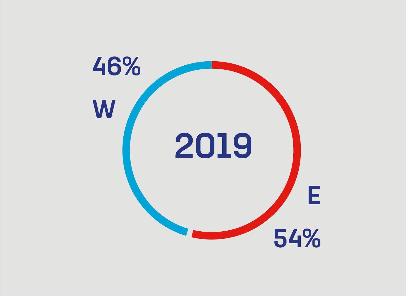 Percentage E en W